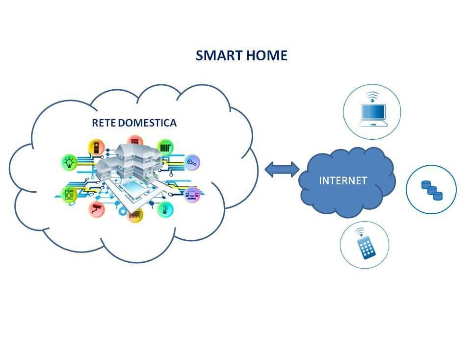 123456789 Le soluzioni Smart Home per contenere l'annunciato caro bollette